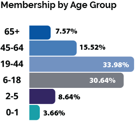 Membership by Age Group Graphic